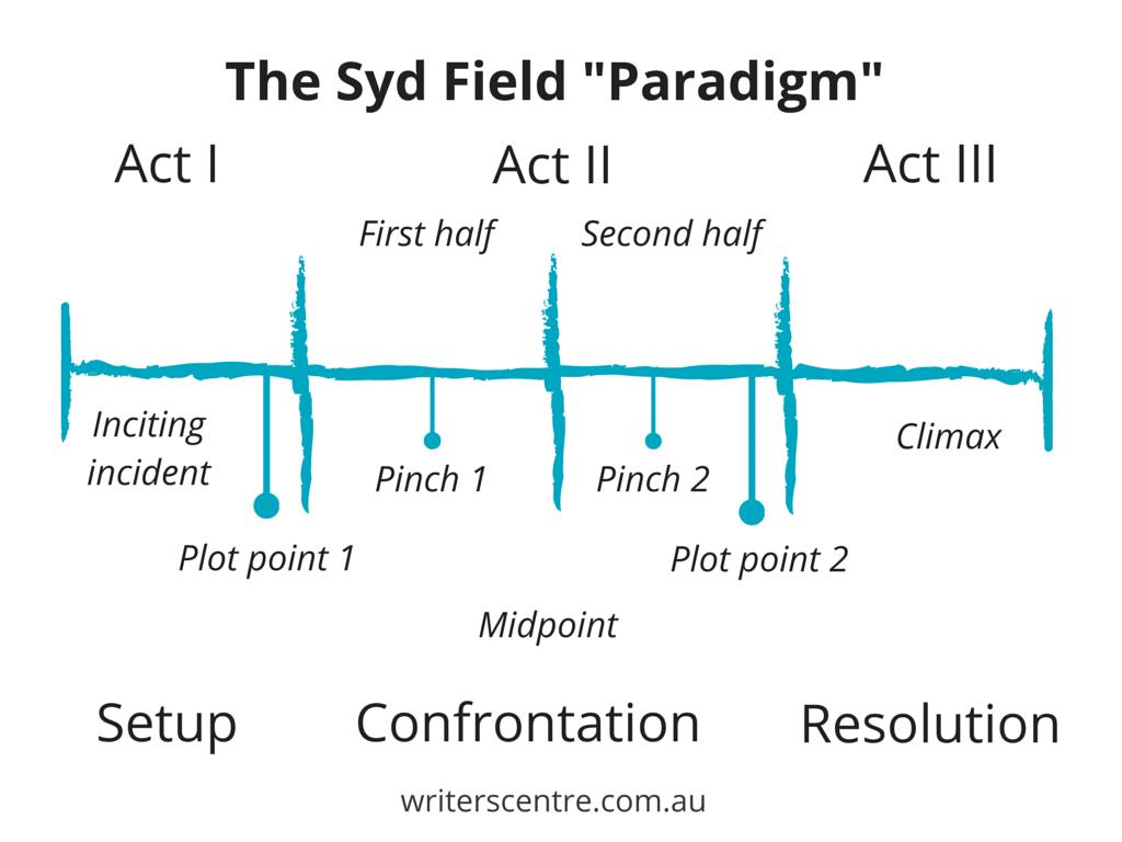 The Syd Field Paradigm